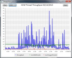 Thread Throughput